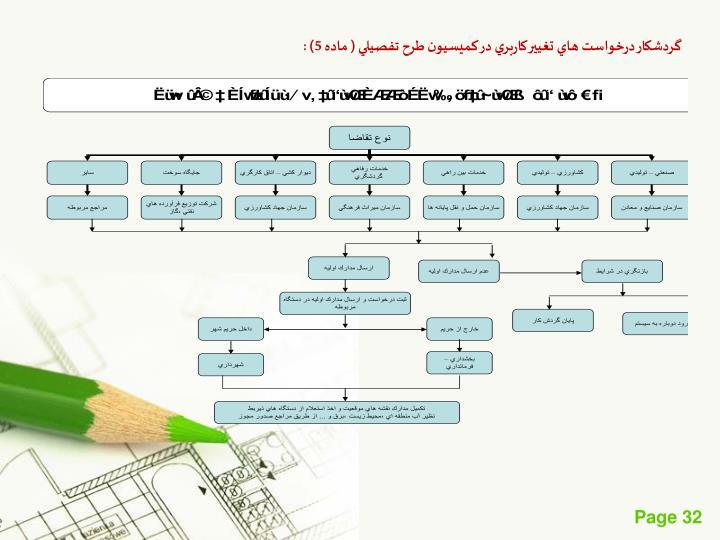 گردشكار درخواست هاي تغيير كاربري در كميسيون طرح تفصيلي ( ماده 5) :