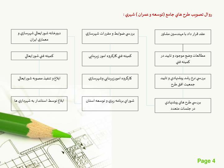 روال تصويب طرح هاي جامع (توسعه و عمران ) شهري :