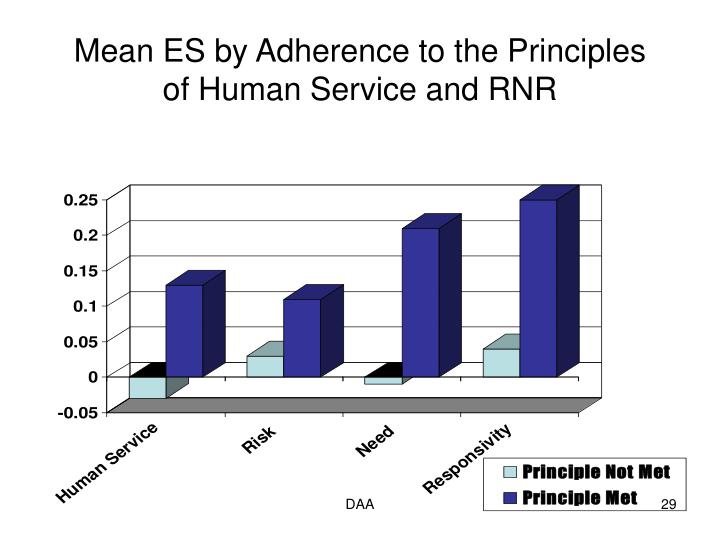 Mean ES by Adherence to the Principles of Human Service and RNR