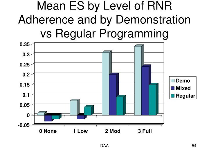 Mean ES by Level of RNR Adherence and by Demonstration vs Regular Programming