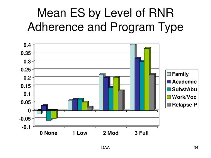 Mean ES by Level of RNR Adherence and Program Type