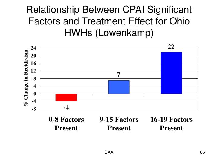 Relationship Between CPAI Significant Factors and Treatment Effect for Ohio HWHs (Lowenkamp)