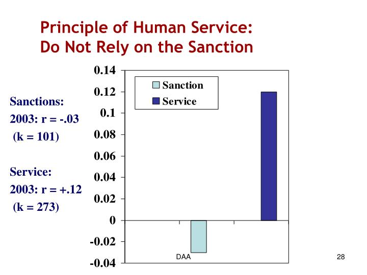 Principle of Human Service: Do Not Rely on the Sanction