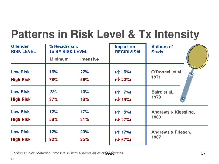 Patterns in Risk Level & Tx Intensity