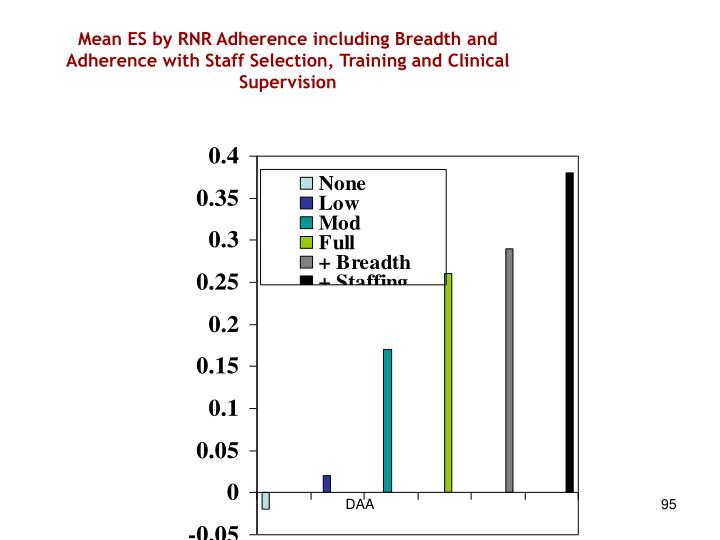 Mean ES by RNR Adherence including Breadth and Adherence with Staff Selection, Training and Clinical Supervision