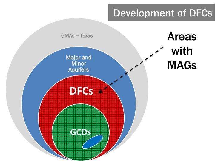 Development of DFCs