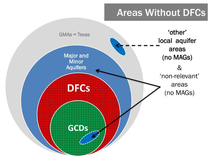 Areas Without DFCs