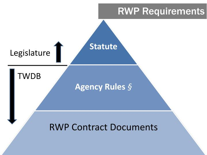 RWP Requirements