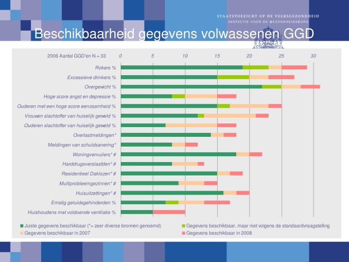 Beschikbaarheid gegevens volwassenen GGD