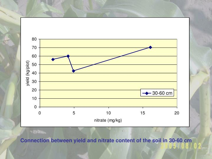 Connection between yield and nitrate content of the soil in