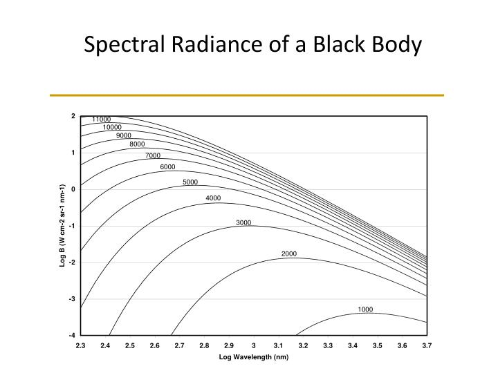 Spectral Radiance of a Black Body