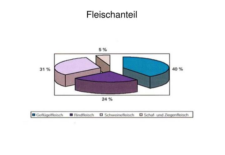 Fleischanteil