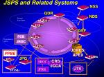 jsps and related systems1
