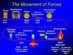 the movement of forces