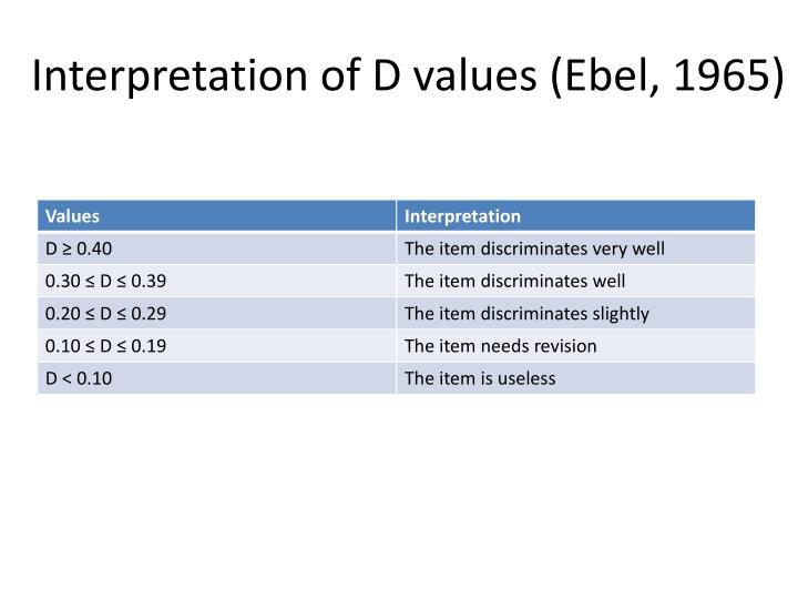 Interpretation of D values (Ebel, 1965)