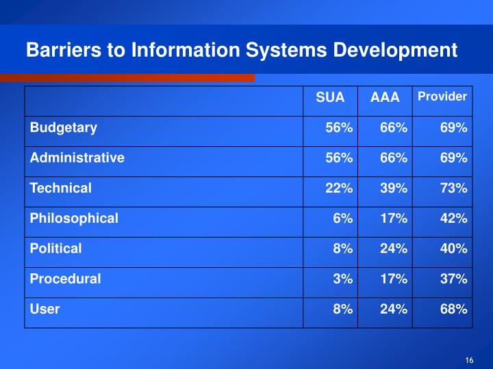 Barriers to Information Systems Development