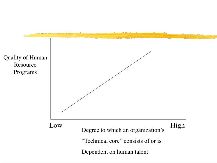 Quality of Human Resource Programs