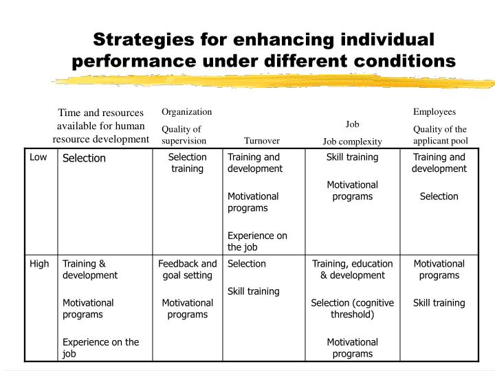 Strategies for enhancing individual performance under different conditions