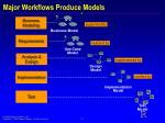 major workflows produce models