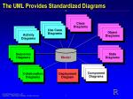 the uml provides standardized diagrams