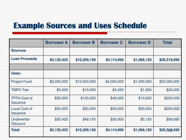 Example Sources and Uses Schedule