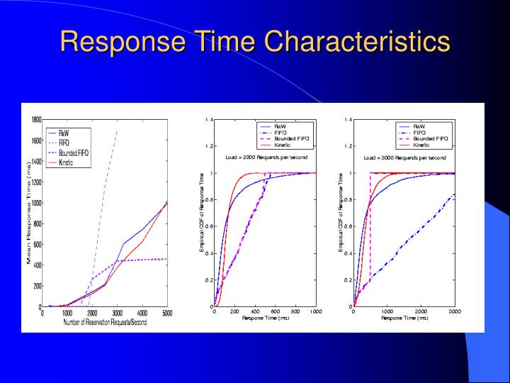 Response Time Characteristics