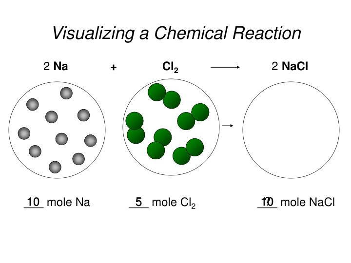 Visualizing a chemical reaction