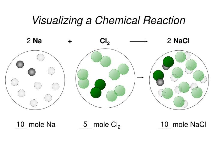Visualizing a chemical reaction1