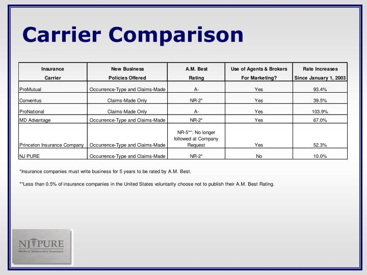 Carrier Comparison