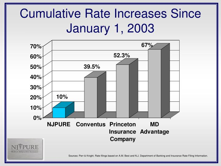 Cumulative Rate Increases Since January 1, 2003