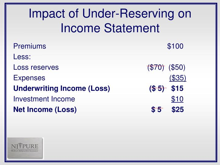 Impact of Under-Reserving on Income Statement