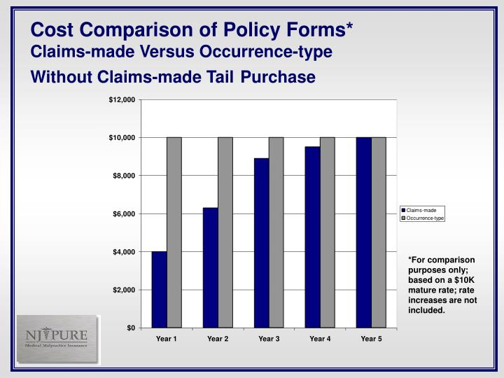 Cost Comparison of Policy Forms*
