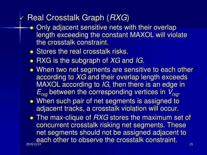Real Crosstalk Graph (