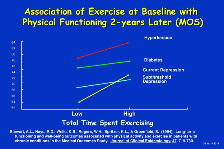 Association of Exercise at Baseline with