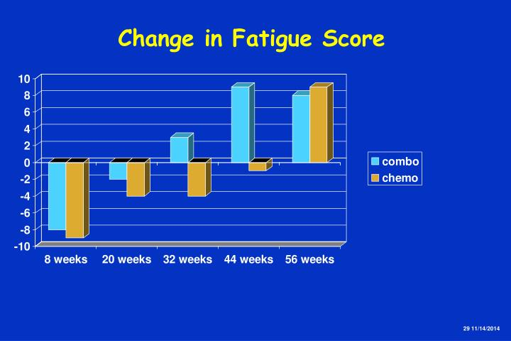 Change in Fatigue Score