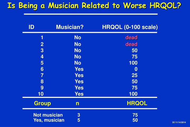 Is Being a Musician Related to Worse HRQOL?