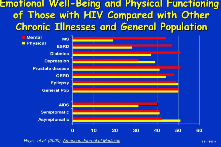 Emotional Well-Being and Physical Functioning