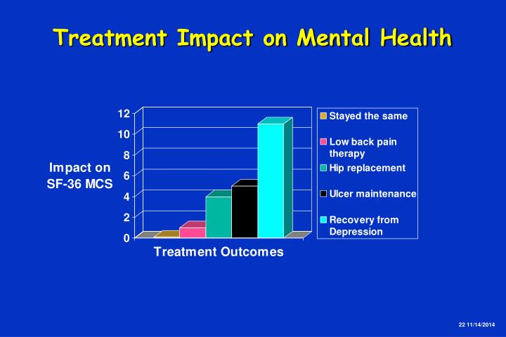Treatment Impact on Mental Health