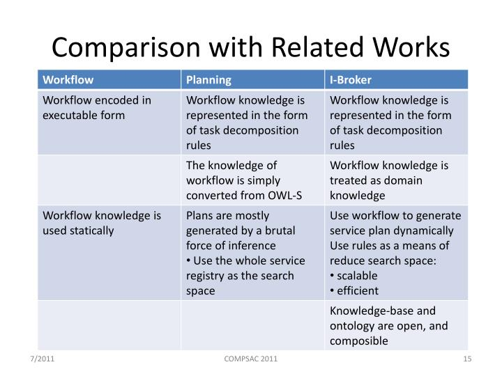 Comparison with Related Works