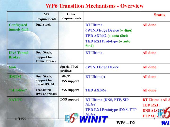 WP6 Transition Mechanisms - Overview