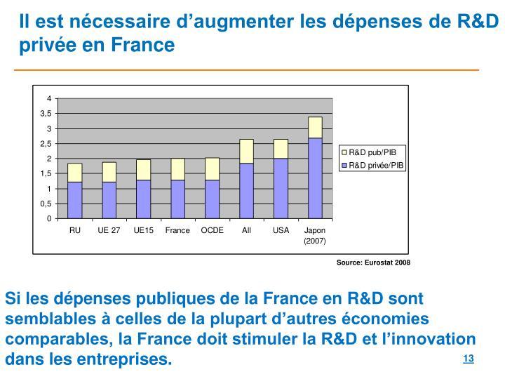 Il est nécessaire d'augmenter les dépenses de R&D privée en France