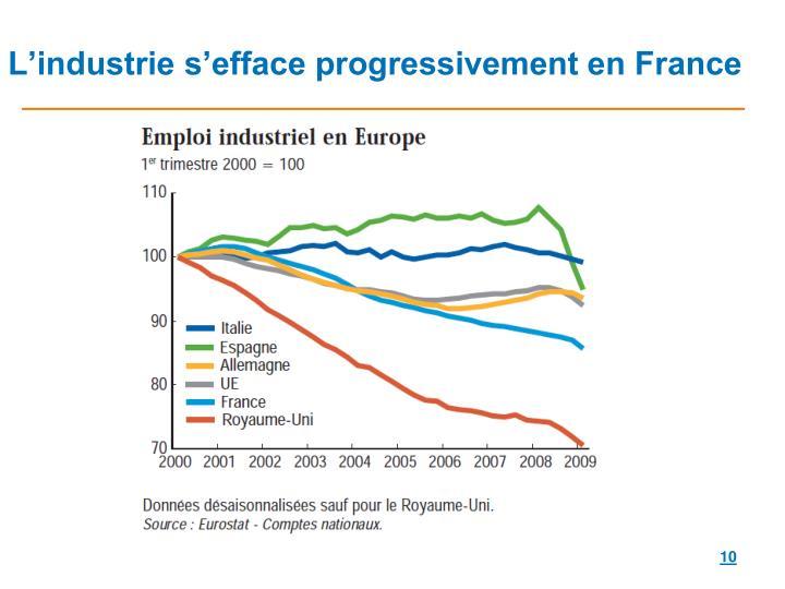 L'industrie s'efface progressivement en France
