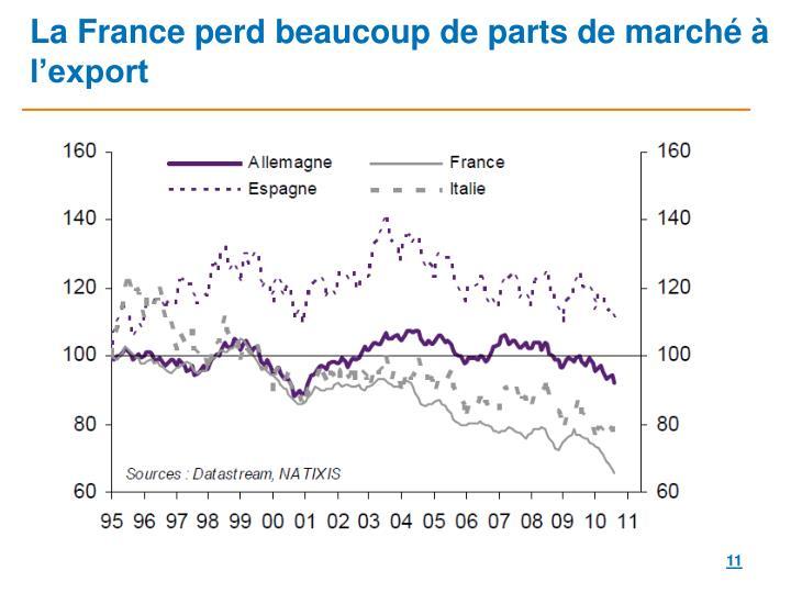 La France perd beaucoup de parts de marché à l'export