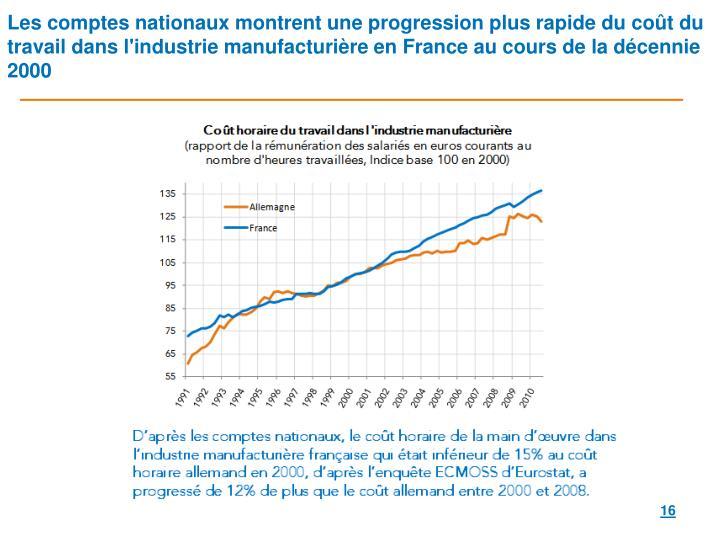 Les comptes nationaux montrent une progression plus rapide du coût du travail dans l'industrie manufacturière en France au cours de la décennie 2000