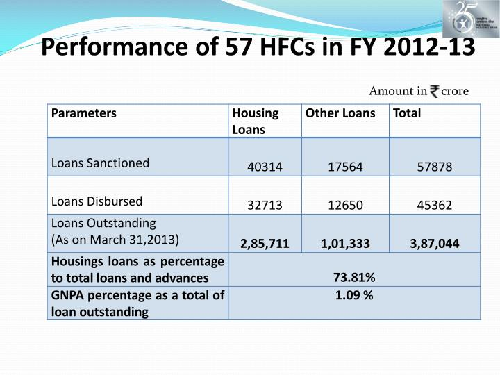 Performance of 57 HFCs in FY 2012-13