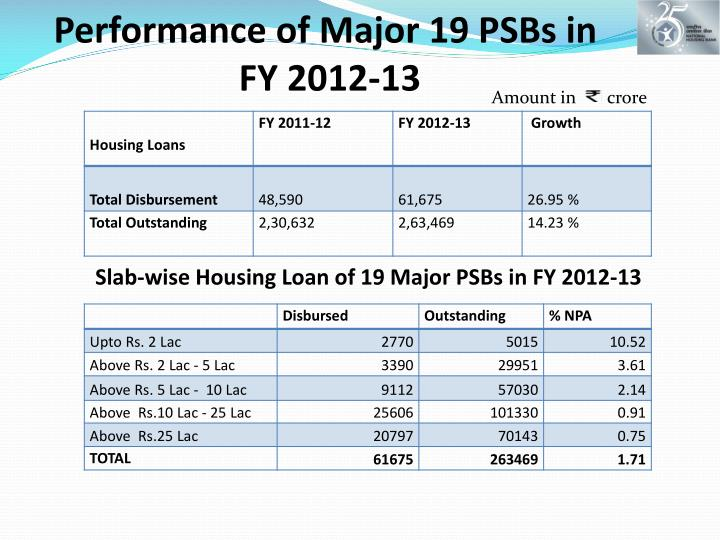 Performance of Major 19 PSBs in