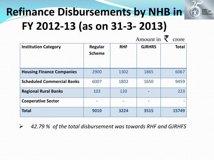 Refinance Disbursements by NHB in