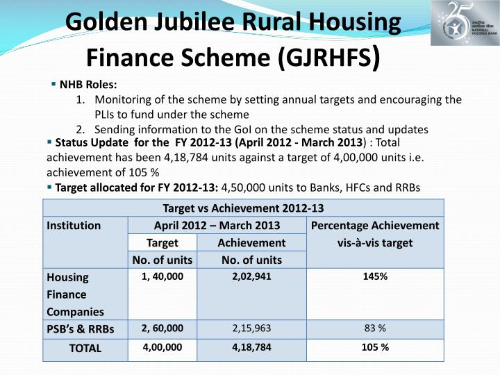 Golden Jubilee Rural Housing