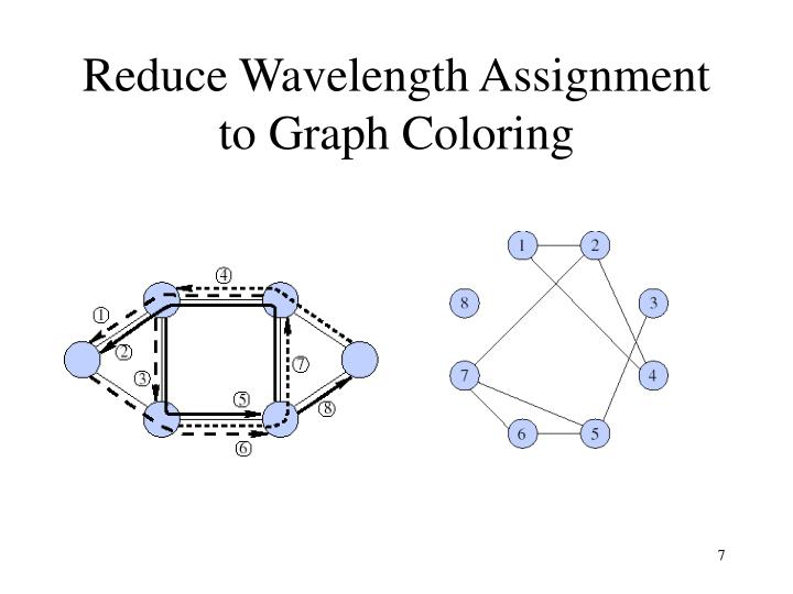 Reduce Wavelength Assignment to Graph Coloring