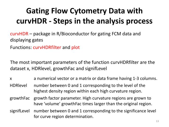 Gating Flow Cytometry Data with